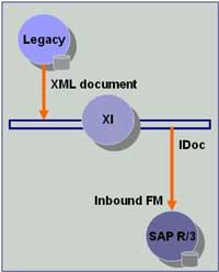 SAP XI First Scenario