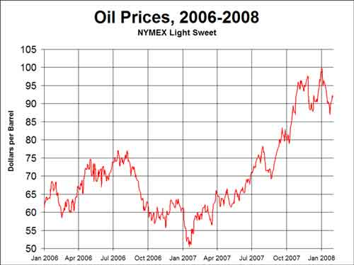 Short-Term Oil Prices, 2006-2008 (not adjusted for inflation).
