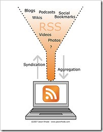 How RSS Feed Works?