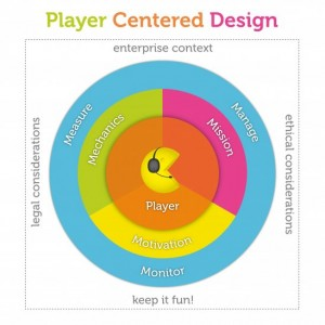 Player Centered Design