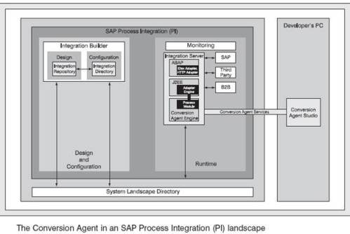 SAP Conversion Agent from Itemfield