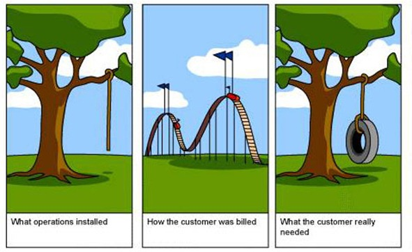 Perception of Client Requirements